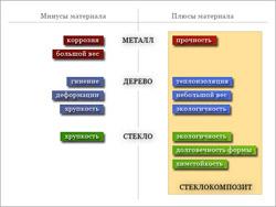 Плюсы и минусы материалов для производства окон